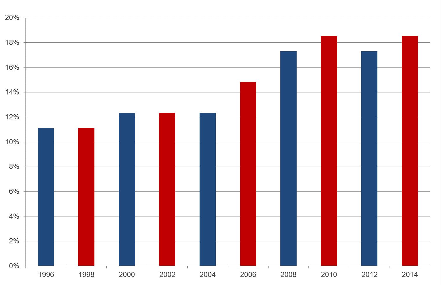 senat_graf_1996-2014.jpg.png