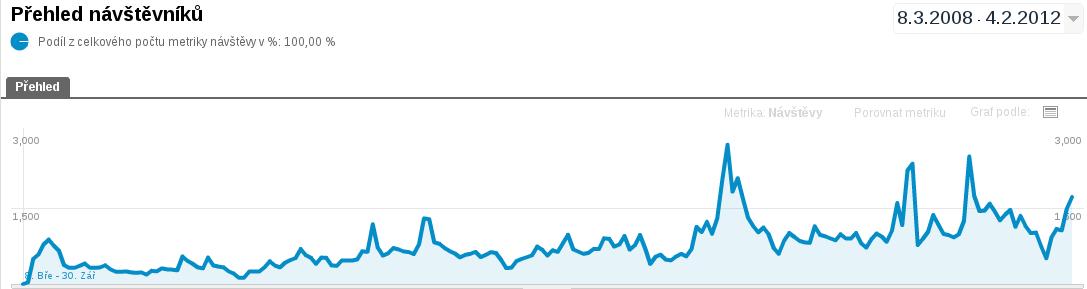 návštěvnost webu graf