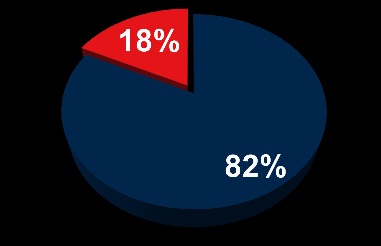 graf_vlada_uroven_2.png