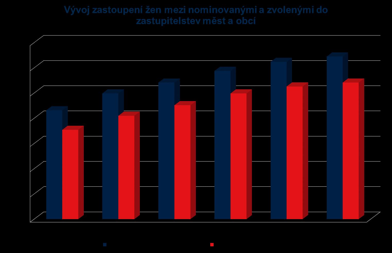 komunal_vyvoj.png