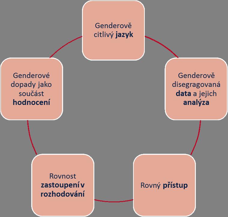 principy-gender-mainstreamingu.png