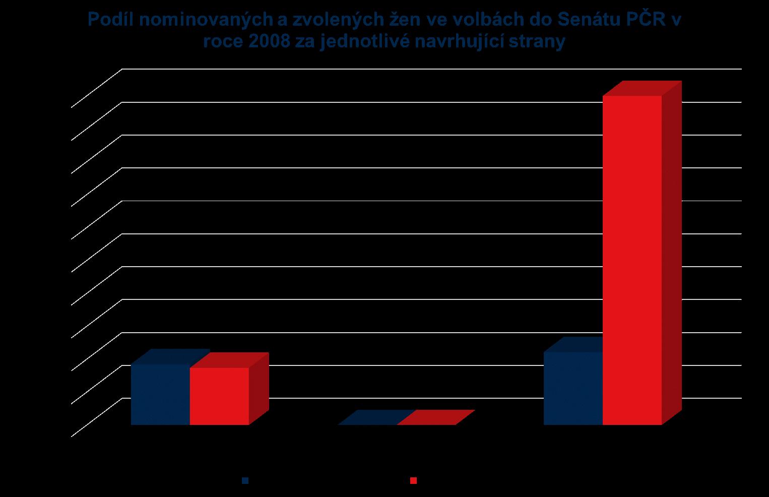 senat_2008_strany.png