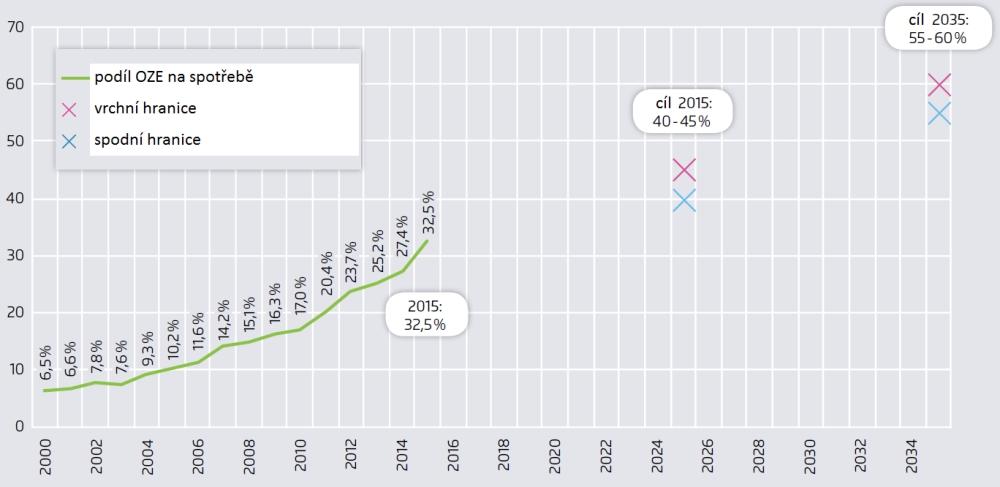 Podíl obnovitelných zdrojů na německé spotřebě<br /> - křížky – spodní a vrchní hranice německých plánů