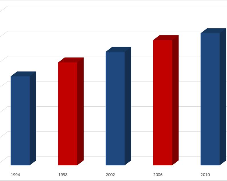 graf_komunal_2010.png